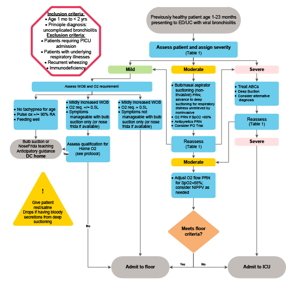 Clinical Pathway Example