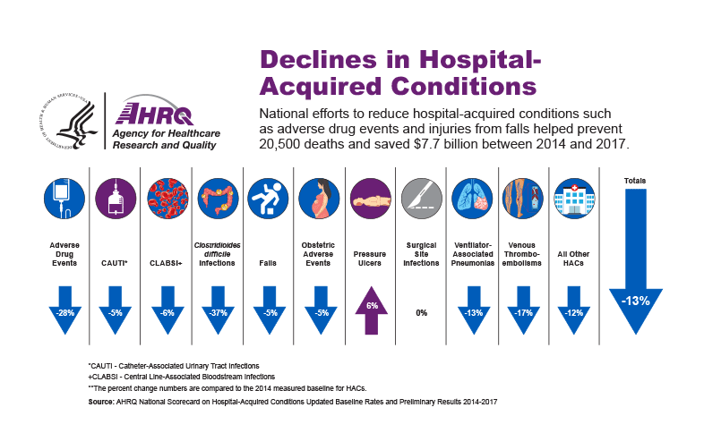 AHRQ - Declines in Hospital-Acquired Conditions